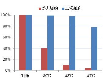 加熱温度ごとのがん細胞と正常細胞の生存率の比較